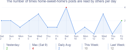 How many times home-sweet-home's posts are read daily