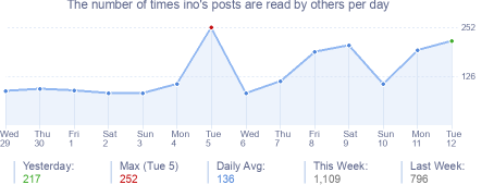 How many times ino's posts are read daily