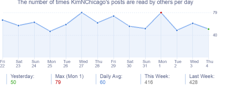 How many times KimNChicago's posts are read daily