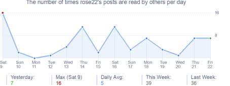 How many times rose22's posts are read daily
