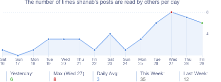 How many times shanab's posts are read daily