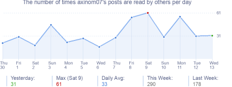 How many times axinom07's posts are read daily