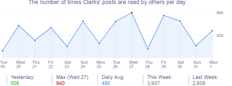 How many times Clarks's posts are read daily