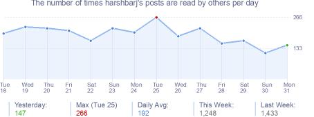 How many times harshbarj's posts are read daily