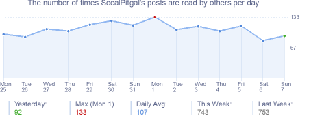 How many times SocalPitgal's posts are read daily