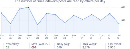 How many times adriver's posts are read daily