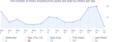 How many times Snowhound's posts are read daily