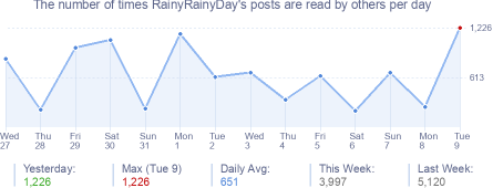 How many times RainyRainyDay's posts are read daily