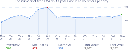 How many times WillysB's posts are read daily