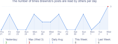 How many times Brawndo's posts are read daily