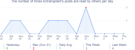 How many times kctransplant's posts are read daily