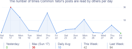 How many times Common Tator's posts are read daily