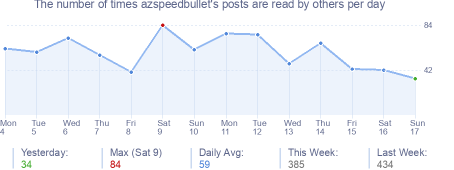How many times azspeedbullet's posts are read daily