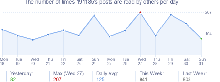 How many times 191185's posts are read daily