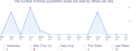 How many times puzzlddd's posts are read daily