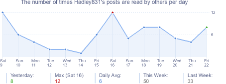 How many times Hadley831's posts are read daily