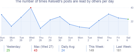 How many times KelsieB's posts are read daily