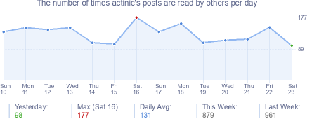 How many times actinic's posts are read daily