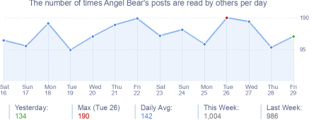 How many times Angel Bear's posts are read daily