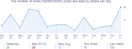 How many times Panther2004's posts are read daily