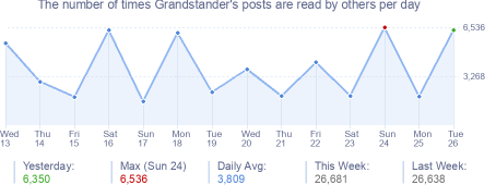 How many times Grandstander's posts are read daily