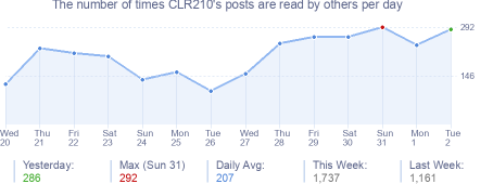 How many times CLR210's posts are read daily