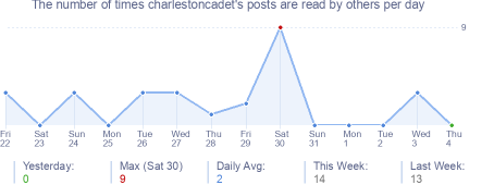 How many times charlestoncadet's posts are read daily