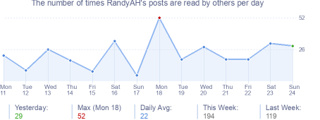 How many times RandyAH's posts are read daily
