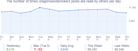 How many times oregonwoodsmoke's posts are read daily