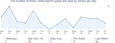 How many times valleyreport's posts are read daily