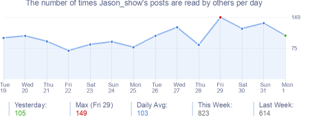 How many times Jason_show's posts are read daily