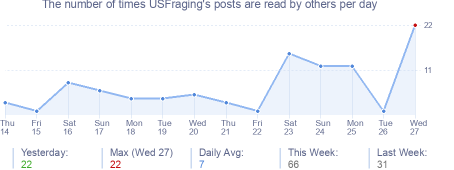 How many times USFraging's posts are read daily