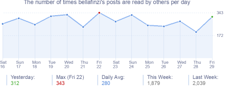 How many times bellafinzi's posts are read daily