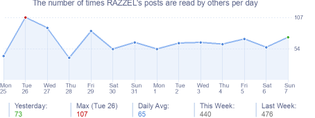How many times RAZZEL's posts are read daily