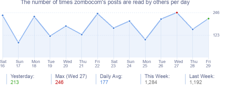 How many times zombocom's posts are read daily