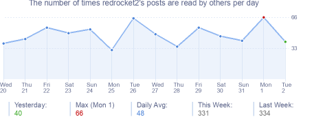 How many times redrocket2's posts are read daily