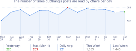 How many times dubthang's posts are read daily