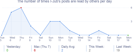 How many times I-Jub's posts are read daily