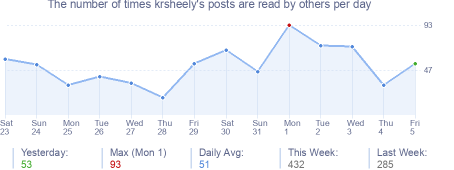 How many times krsheely's posts are read daily