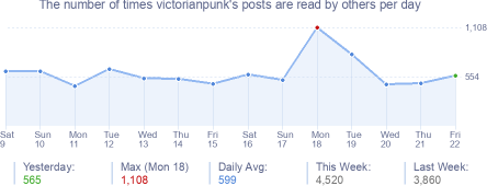 How many times victorianpunk's posts are read daily