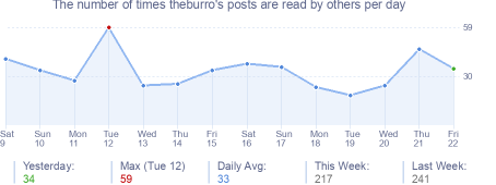 How many times theburro's posts are read daily