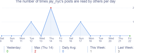 How many times jay_nyc's posts are read daily