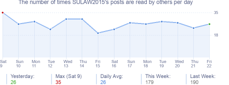 How many times SULAW2015's posts are read daily
