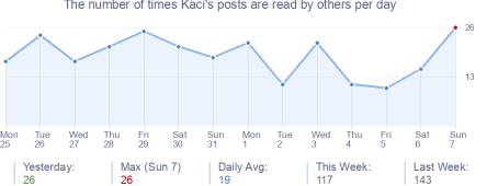 How many times Kaci's posts are read daily