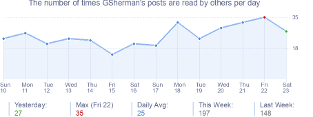 How many times GSherman's posts are read daily