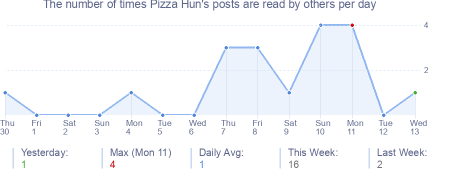 How many times Pizza Hun's posts are read daily