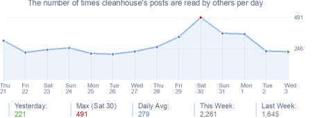 How many times cleanhouse's posts are read daily