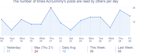 How many times AcroJimmy's posts are read daily