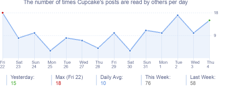 How many times Cupcake's posts are read daily