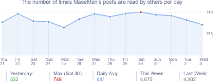 How many times MaseMan's posts are read daily